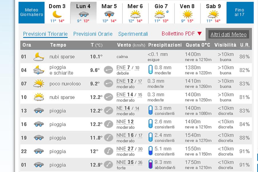 Che tempo farà per Palermo-Foggia? Le previsioni meteo di Pino Abbate