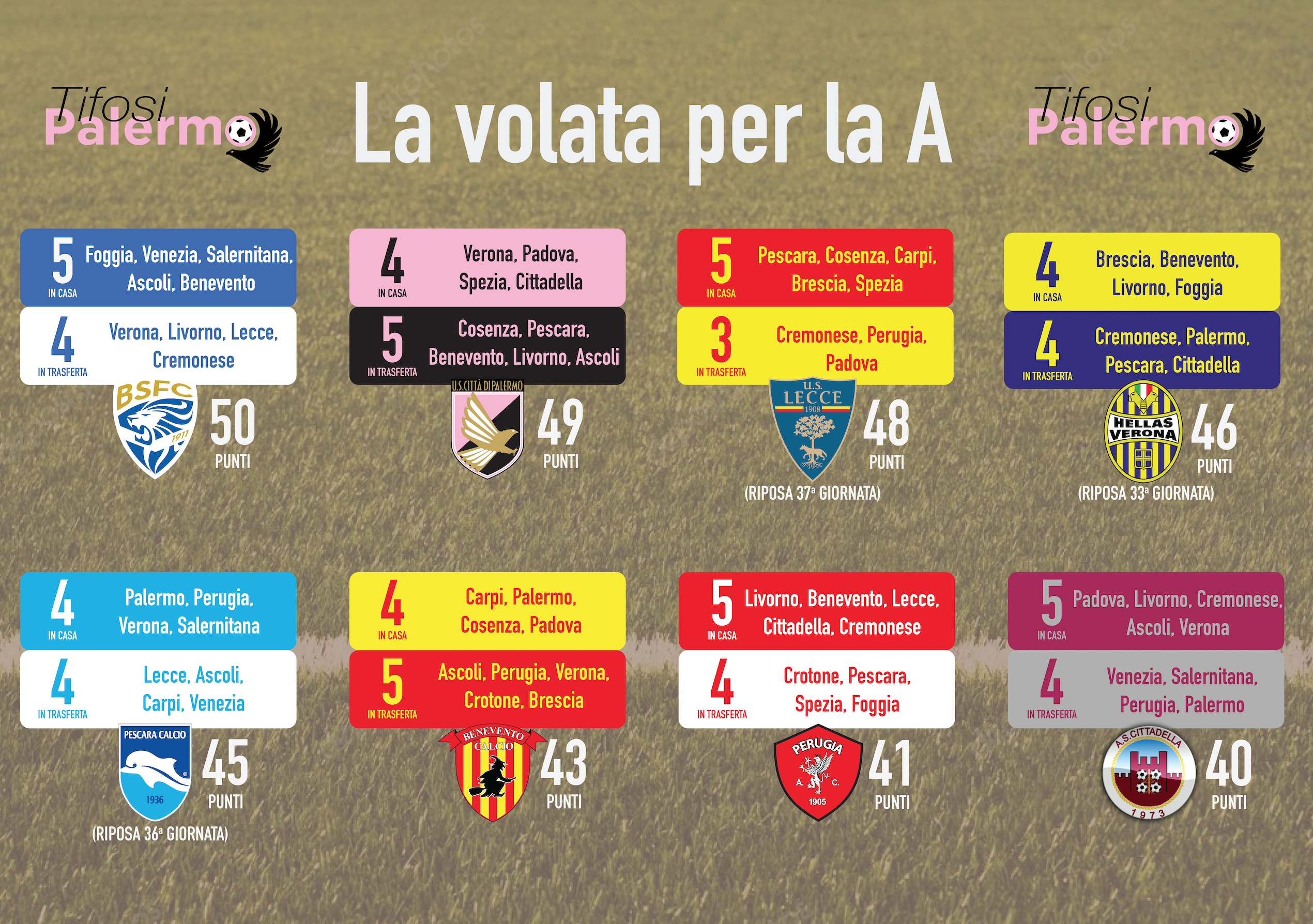 Palermo Calcio Calendario.L Infografica Della Volata Per La A Palermo Piu Volte In