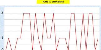 Palermo il grafico