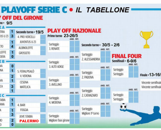 tabellone play off