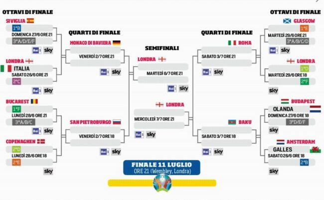 tabellone Europei Italia